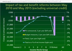 IFS Mar2015 budget decile chart