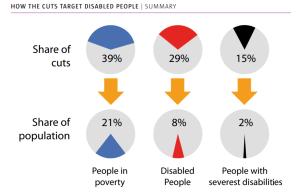 CWR disabled cuts