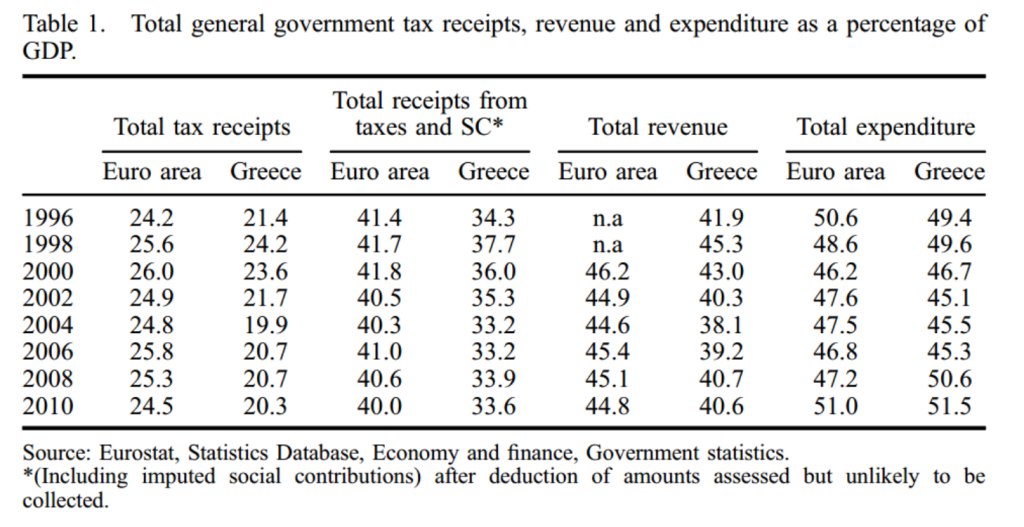 Greek v EZ revenues Ioannidis 2015 table1