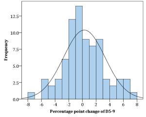 Palma D5-D9 change distribution