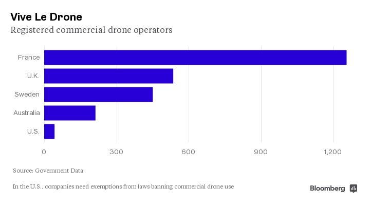 Drone use