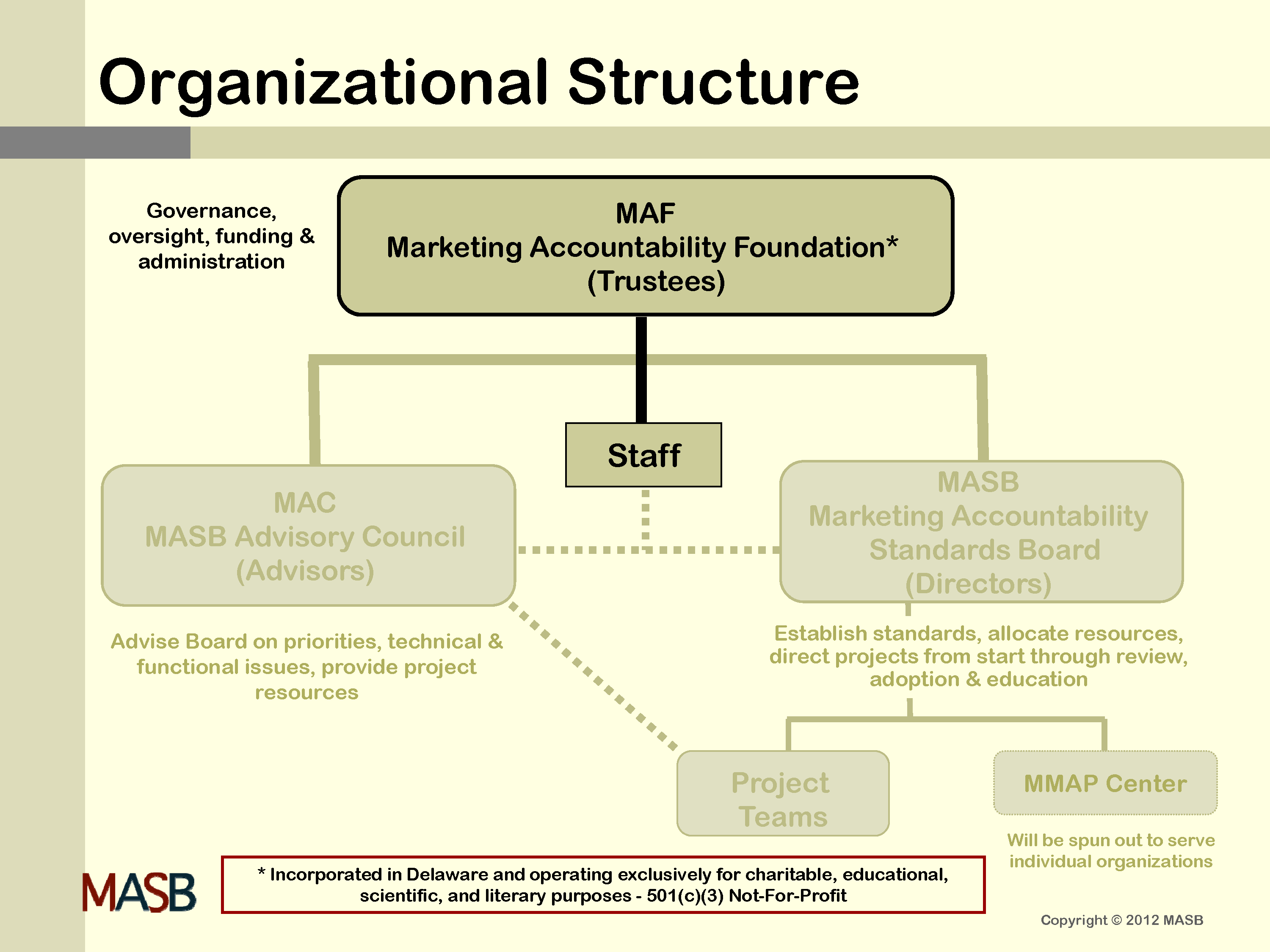 MAF Organizational Structure