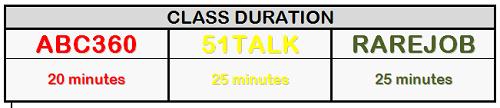 TE duration