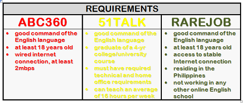 TE requirements