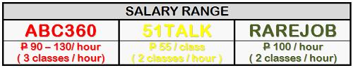 TW salary range