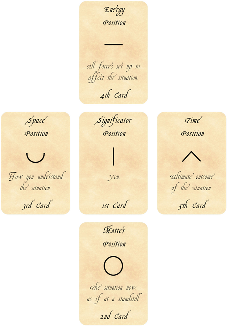 Tarot of Physics Spread