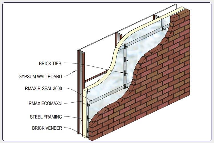 ECOMAXci™ Wall Solution