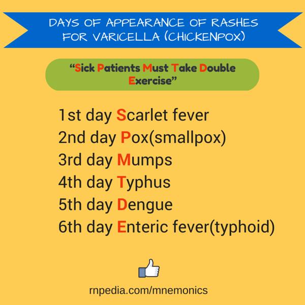 Days of pretense of rashes for Varicella (chickenpox)