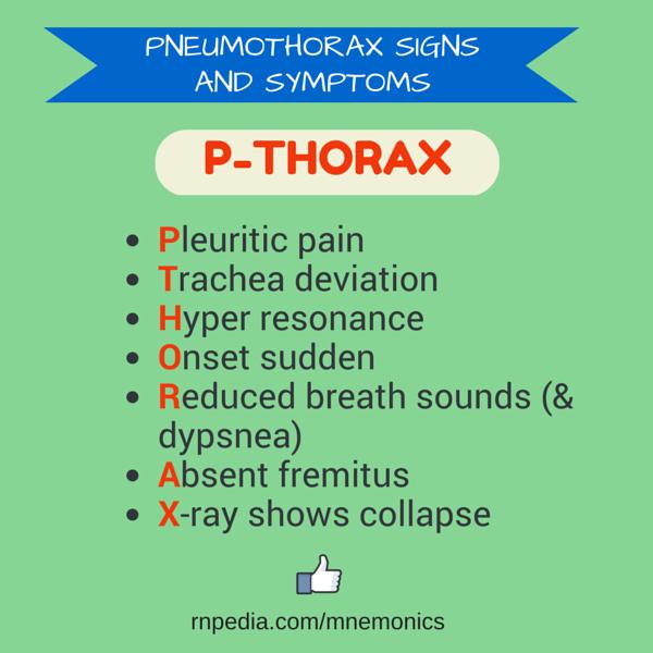PNEUMOTHORAX Signs and Symptoms