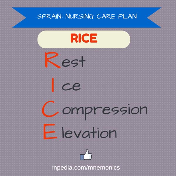 Sprain: nursing care plan