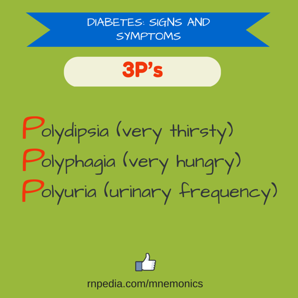Diabetes: signs and symptoms