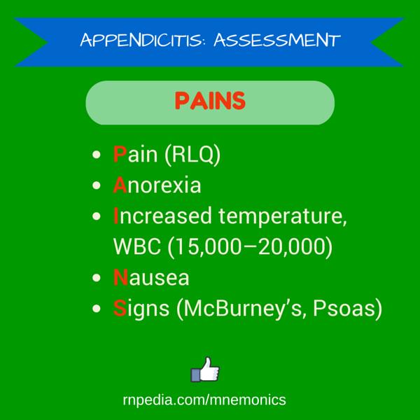 Appendicitis: assessment