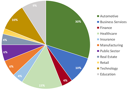 Big Data & Analytics Summit - Chart of Attendees