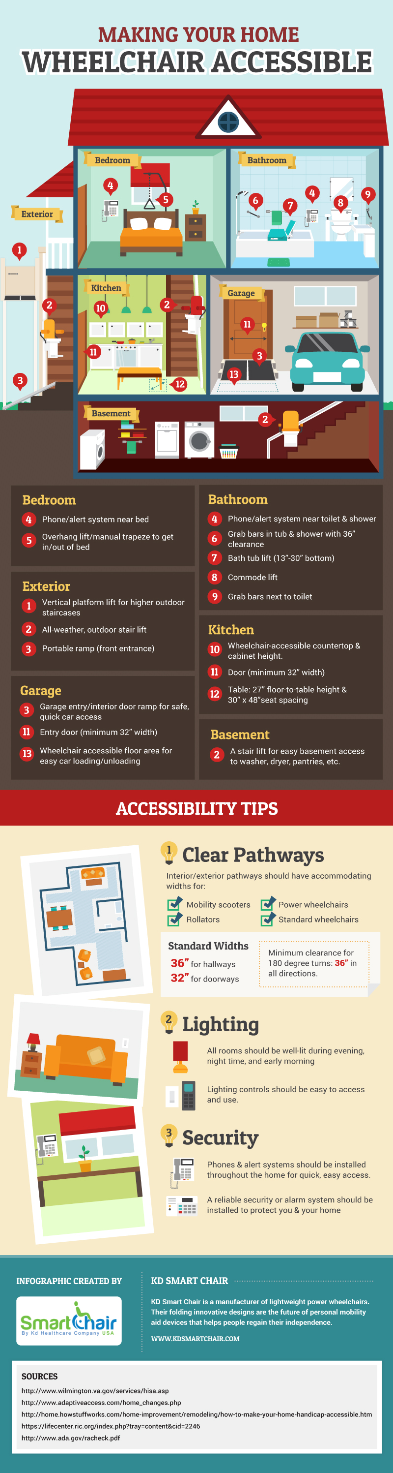 Wheelchair accessible home infographic