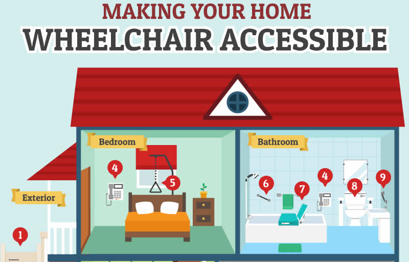 A Wheelchair Accessible Home – Infographic