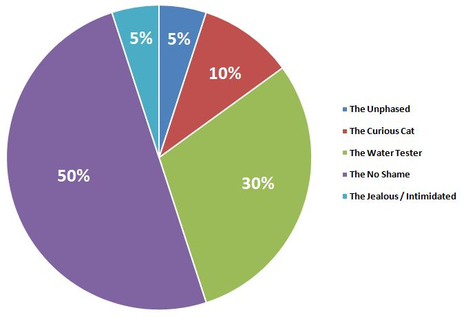 types-of-people-percentage