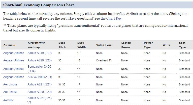 airplane seats - seatguru comparison table example