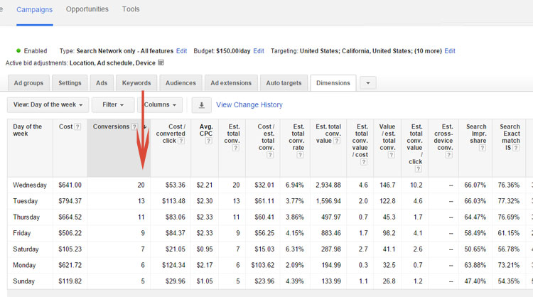 Google AdWords Dimensions Tab Results By Day of The Week Results