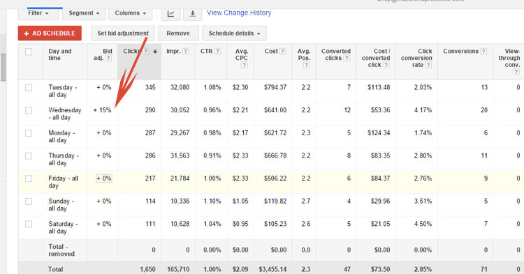 Google AdWords Changing Bids Based On Day of The Week