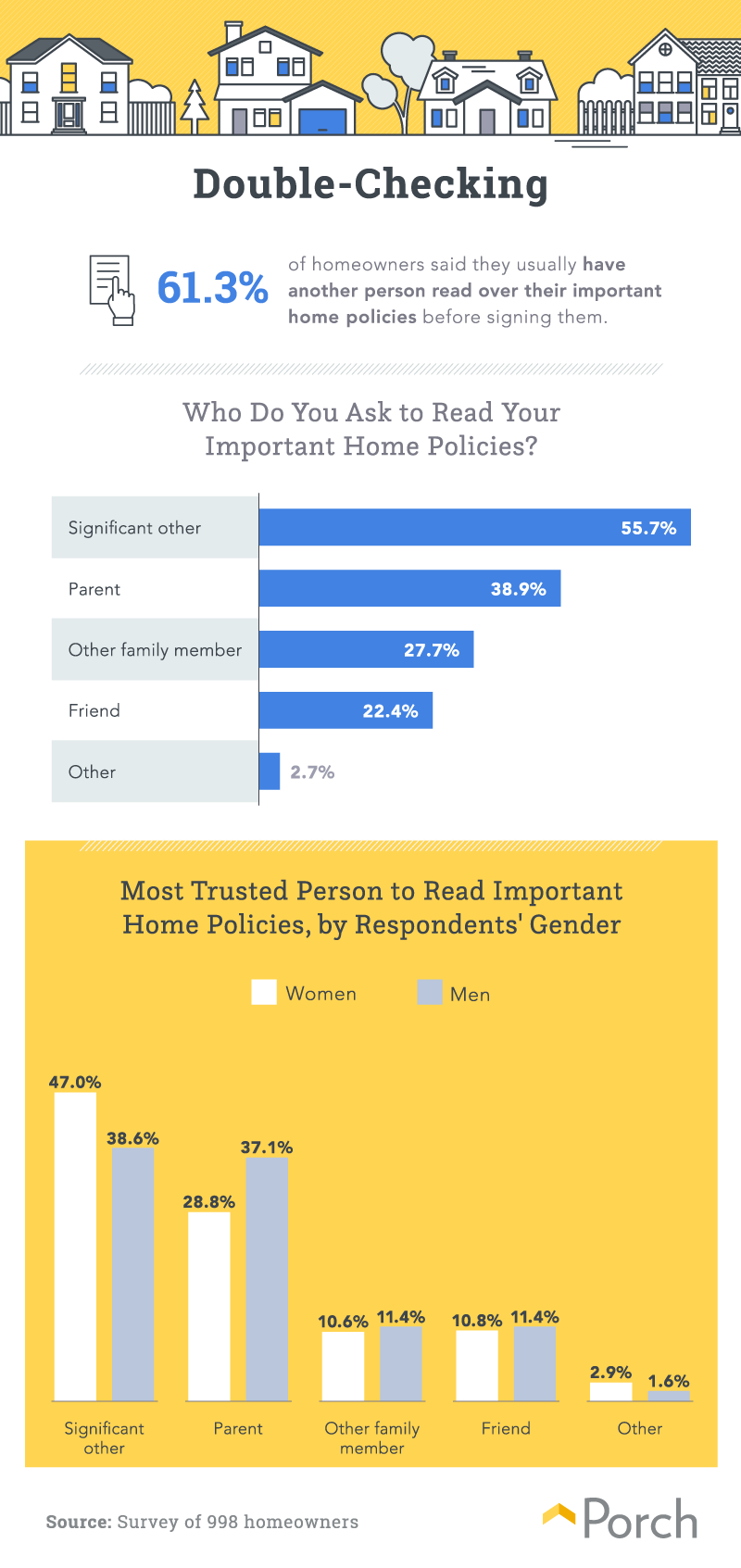 Porch paperwork infographic. Visit source link at the end of this article for more information.