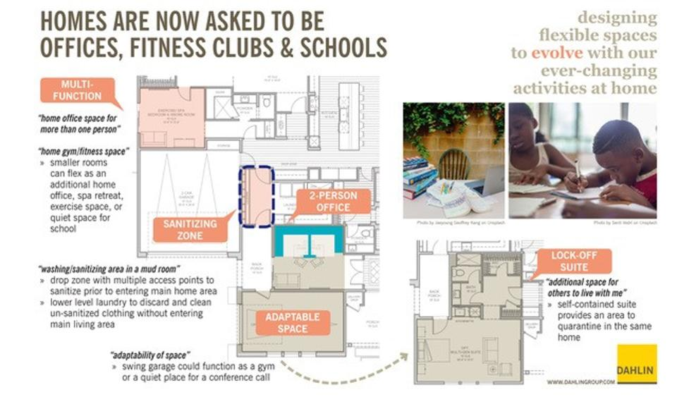 Home floor plan showing how homes are being used as offices, fitness spaces and schools