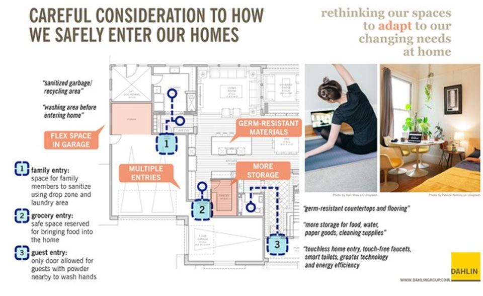 Home floor plan showing how we can safely enter our homes with sanitizing stations, e.g.