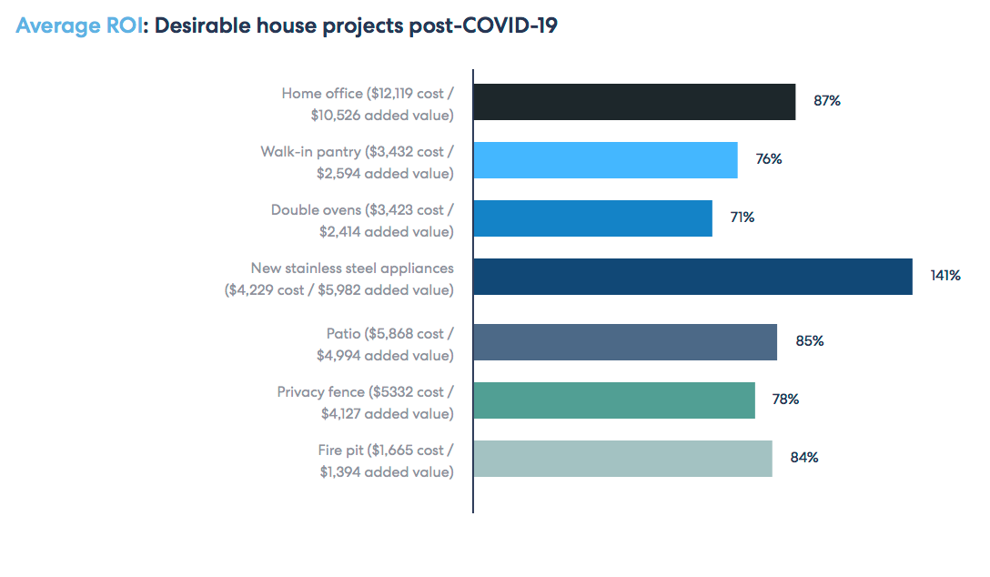home projects chart. Visit source link at the end of this article for more information.