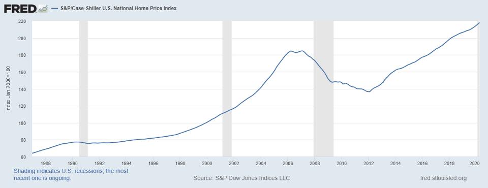S&P/Case-Shiller U.S. National Home Price Index [CSUSHPISA]