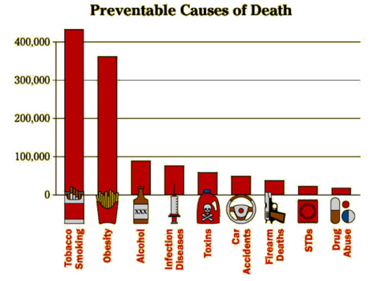 preventable causes