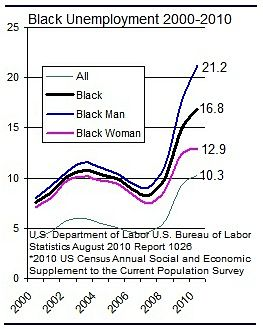2010 Black Employment All_opt (1)