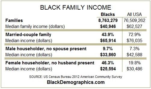 2012 Black Family income