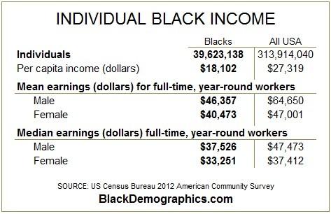 2012 Individual Black income