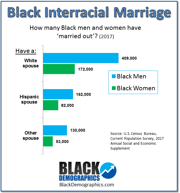 MARRIAGE - BlackDemographics com