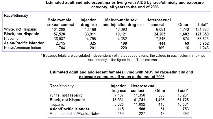 African American HIV AIDS Chart 2