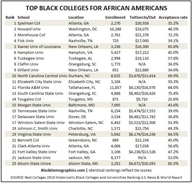 Black College Ranking