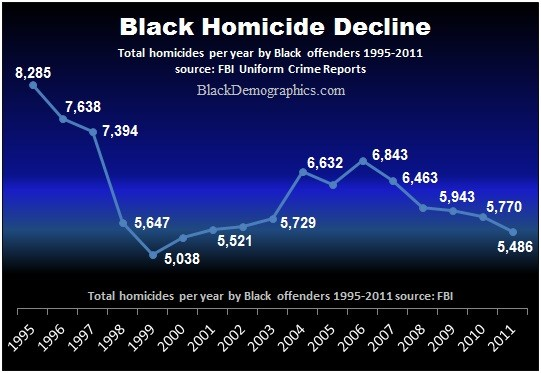 Black Homicide Rate Decline wp
