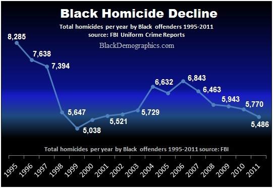Black Homicide Rate Decline wp