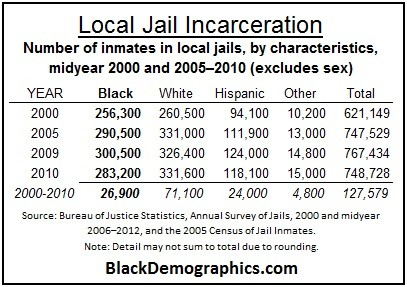 Black Local Jail Incarceration 2000 to 2010