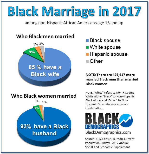 Black Marriage