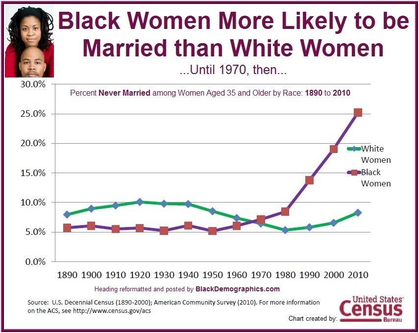 Black Women Historical Marriage 1890 to 2010