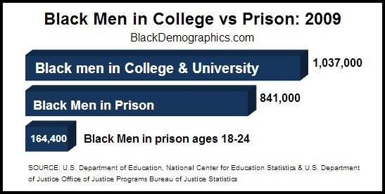College vs Prison