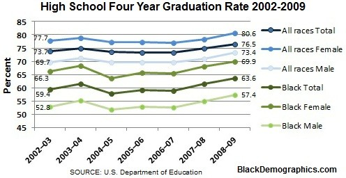 High School Graduation Rate 2002 2009