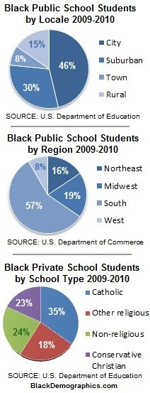 Public Private School Pie Charts 2009 2010 yr