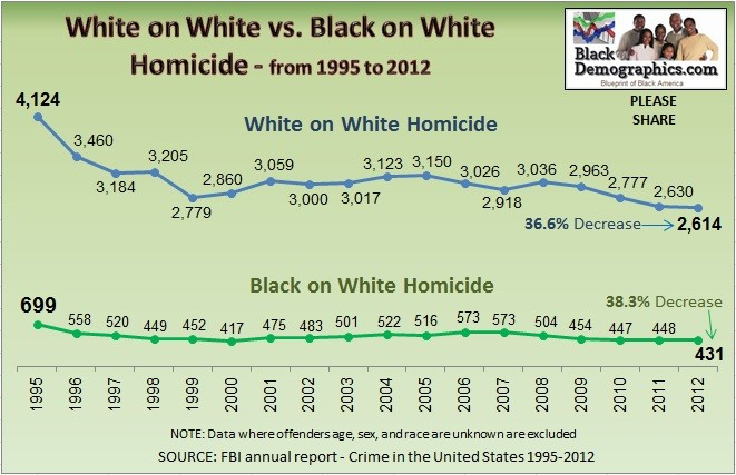White on white vs black on white murder