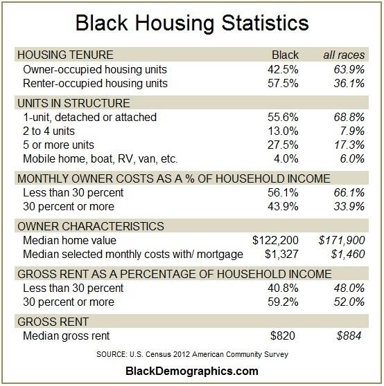 2012 Black Housing Statistics