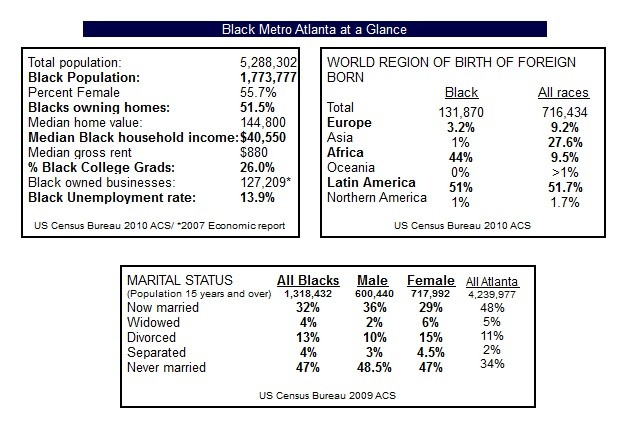 African American Population Statictics in Atlanta, including median income, home ownership, percent female, percent of college graduates, black owned businesses, and marital status