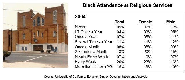 Black Attendance at Religious Services