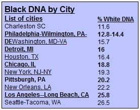 Black DNA by City