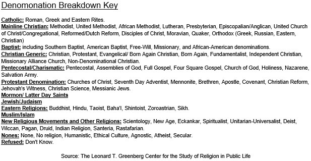 Black Religion Denomination Chart 2 Key