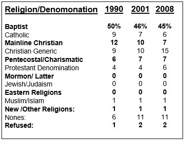 Black Religion Denomination Chart 2